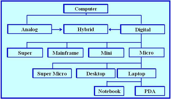 simple diagram of molecular structure of dna diagram of supercomputer #8