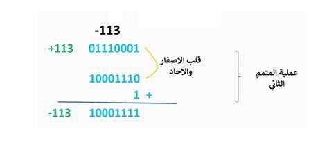 الأرقام السالبة في النظام الثنائي
