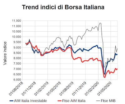 Trend indici di Borsa Italiana al 19 giugno 2020