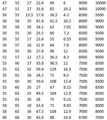 SKF K 50x55x20, SKF K 50x55x17, SKF K 50x57x18, SKF K 50x55x30, SKF K 52x57x12, SKF K 55x60x27, SKF K 55x63x32