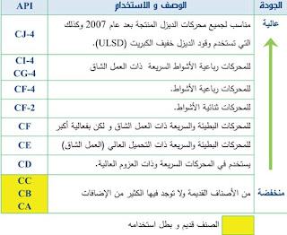 جدول تصنيف زيوت محركات الديزل