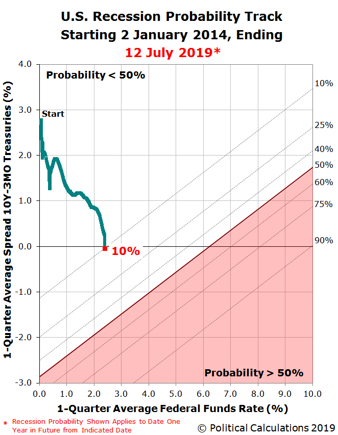U.S. Recession Probability Track Starting 2 January 2014, Ending 12 July 2019