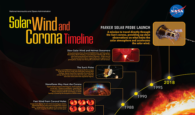 Solar Wind and Corona Timeline #infographic