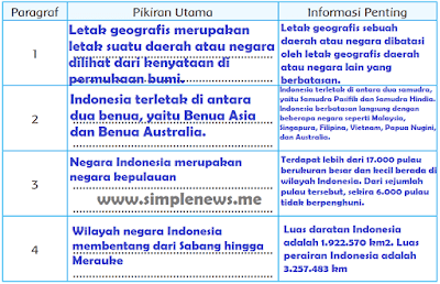 tabel pokok pikiran dan informasi penting dari bacaan Mengenal Letak Geografis Indonesia www.simplenews.me