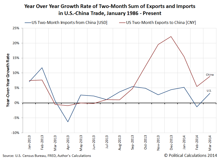 Year-Over-Year Growth Rate of Two-Month Sum of U.S.-China Trade, January 1986 - March 2014