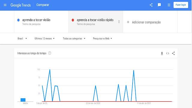 print tela do google trends