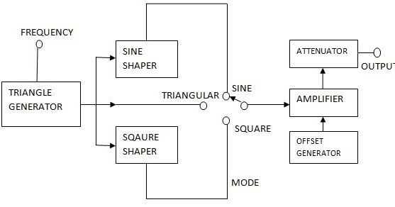 function generator block diagram explanation electronics. Black Bedroom Furniture Sets. Home Design Ideas
