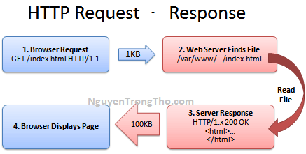 HTTP Request - Response