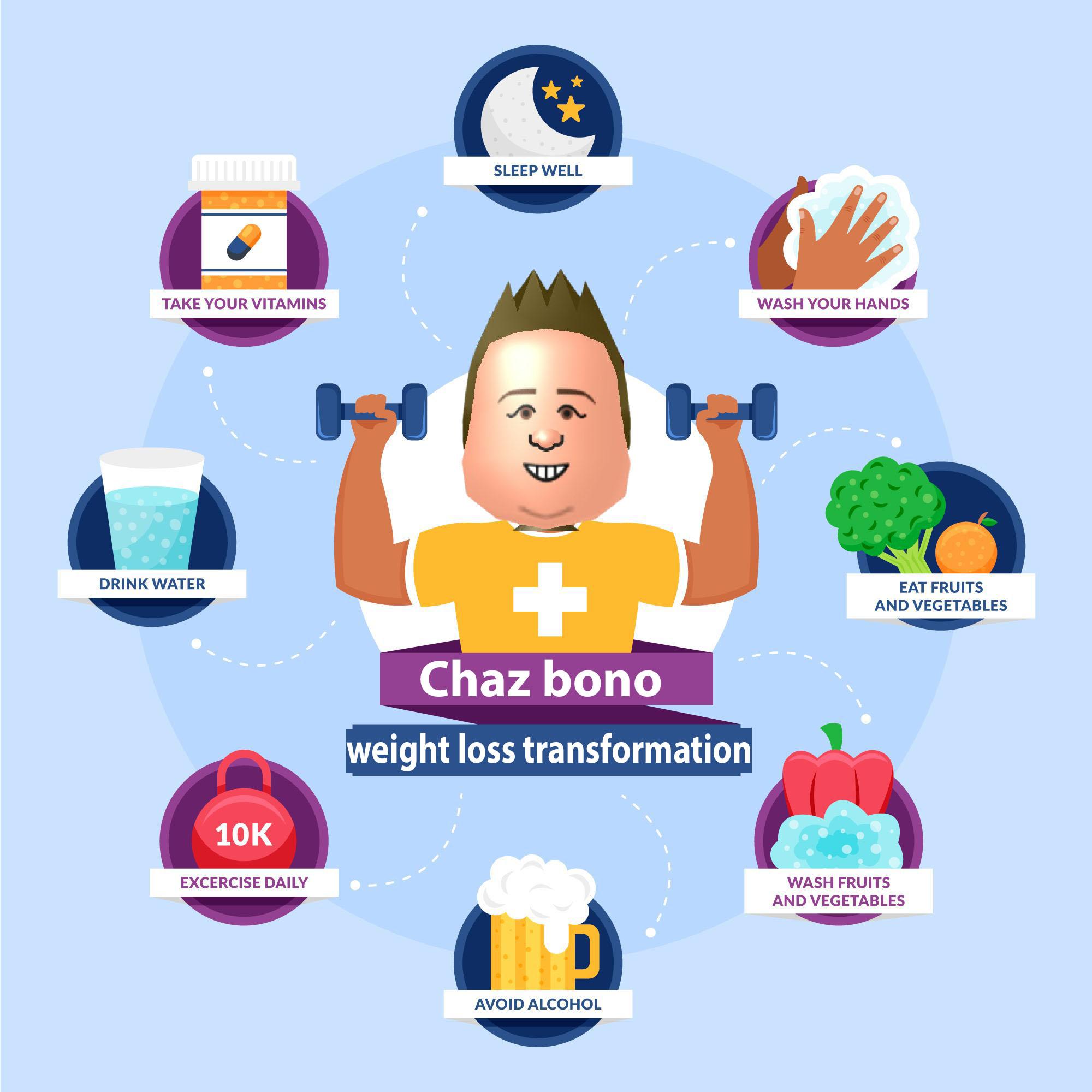 chaz bono pierdere în greutate 2021