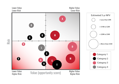 risk-value portfolio bubble chart