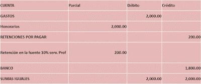 Contabilización y registro de servicios profesionales