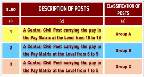 classification-of-posts-dopt-om