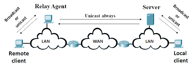 What is  DHCP(Dynamic Host Configuration Protocol)?