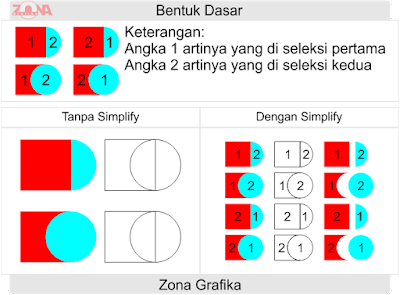 Mengenal Weld, Trim, Intersect, Simplify, Front Minus Back,  Back Minus Front, Create Boundary