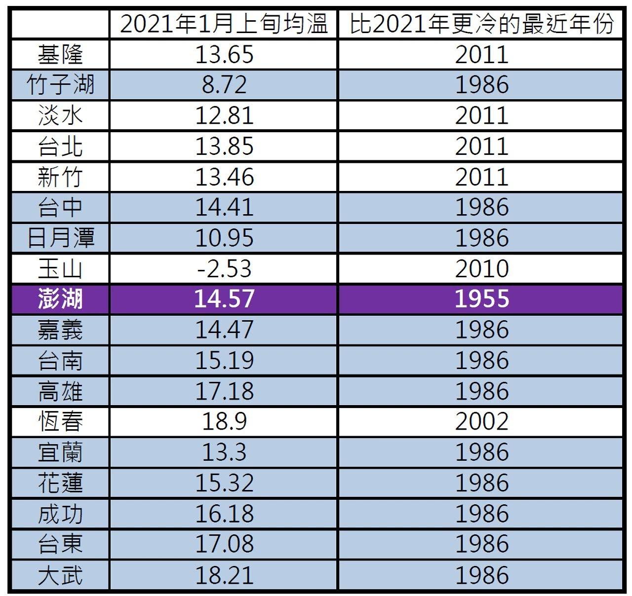 1月真的超冷!台南創35年來低溫紀錄