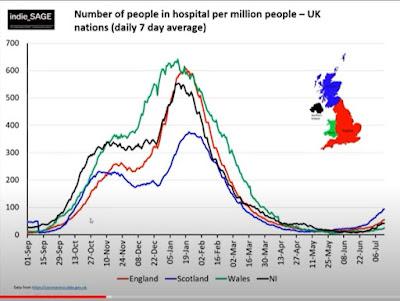 160721 indieSAGE hospitalisations uk nations