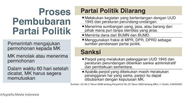 Waduh Gawat! Parpol Penerima Korupsi KTP-el Bisa Dibubarkan
