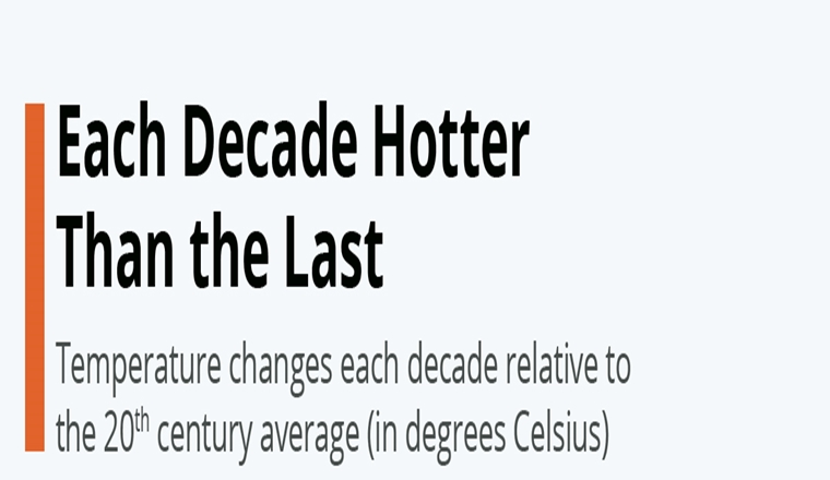 Each Decade Hotter Than the Last #infographic