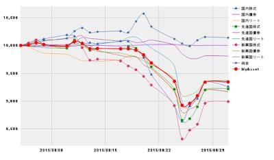 2015年08月指数推移イメージ