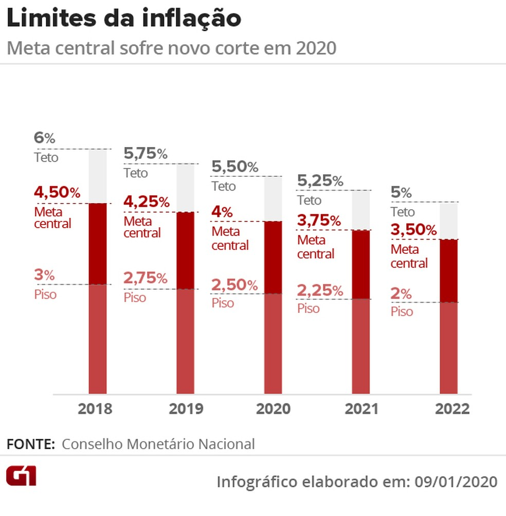 Metas de Inflación Brasil 2020
