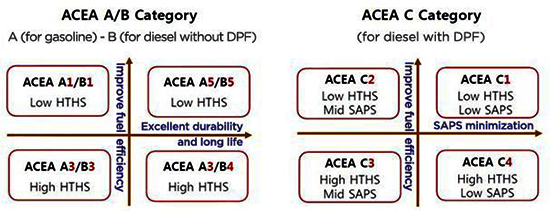 Bảng tóm tắt tiêu chuẩn ACEA