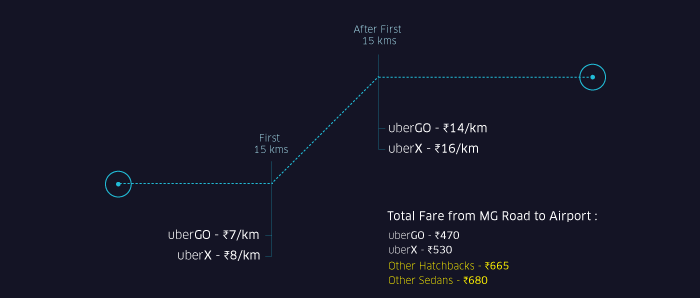 New Fare Chart for Uber Bangalore