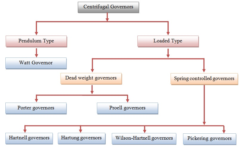 Types of Governors   Mechanical Engineering