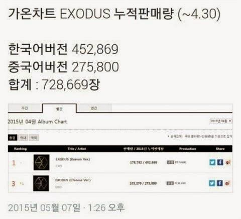 EXO's high album sales of EXODUS - K-POP, K-FANS