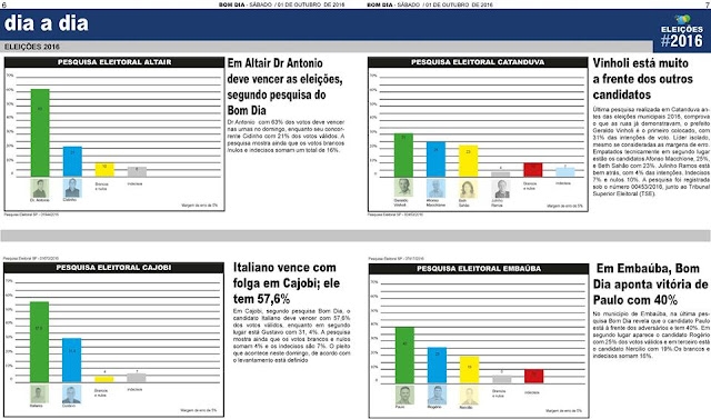 Última pesquisa mostra Italiano Barbarelli com 57,6%