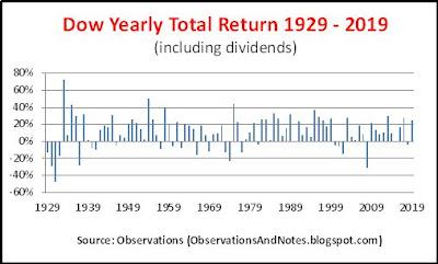 DJIA (Dow Jones Index) long-term annual stock market performance 1929 - 2019