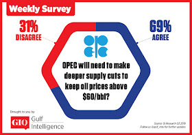 OPEC will need to make deeper supply cuts to keep oil prices above $60/bbl?