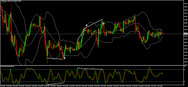 Divergence with Bollinger Bands indicator mq4