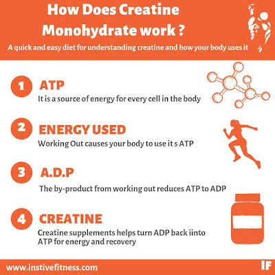 How does creatine monohydrate work