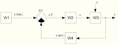 Структурная схема системы управления форсункой АФ65С-220 с питанием от сети переменного тока