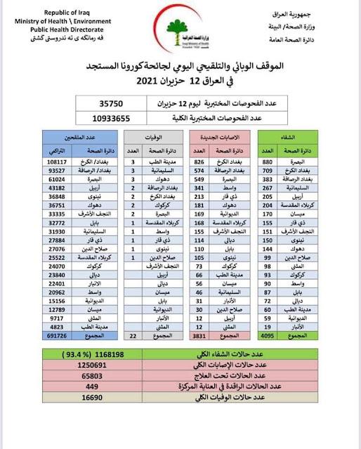 الموقف الوبائي والتلقيحي اليومي لجائحة كورونا في العراق ليوم السبت الموافق 12 حزيران 2021