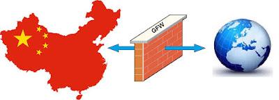 Chinese GFW VPN