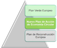 Economía Circular, Plan de Reconstrucción, Plan Verde Europeo, #EUGREENDEAL