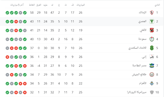 الترتيب-العام-للدوري-المصري-الممتاز