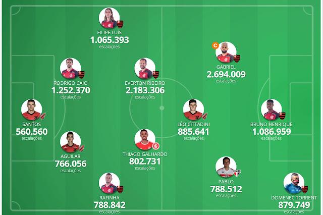 Seleção da Galera #2 - Cartola FC 2020