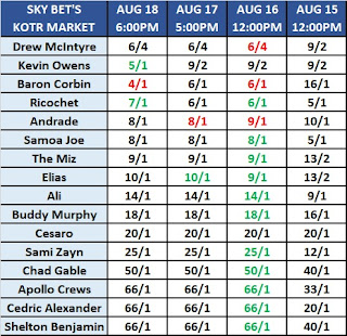 Sky Bet's King of the Ring 2019 Betting Odds