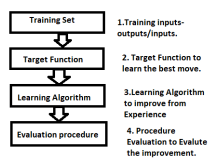 Define Machine Learning Describe The Steps In Designing A Learning System Getways Solution