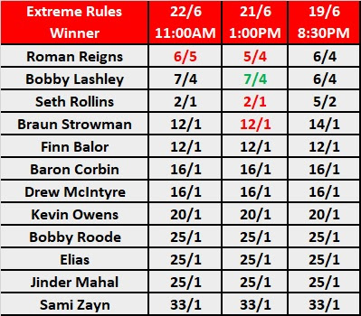WWE Extreme Rules 2018 Main Event Odds