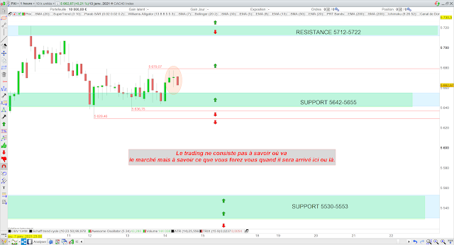 Trading CAC40 14/01/21