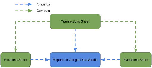 Relationship of elements in the stock portfolio tracker based on Google Sheets and Google Data Studio
