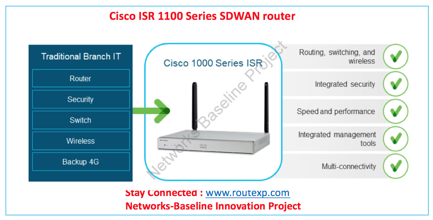 Introduction to Cisco series ISR 1100 SDWAN router - Route XP