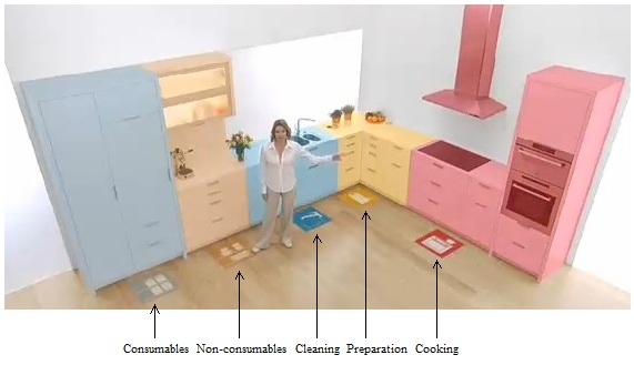 Pembagian zona dapur (kitchen set)