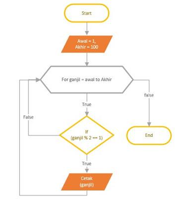 flowchart untuk menentukan bilangan ganjil, dan flowchart menampilkan bilangan ganjil 1-100