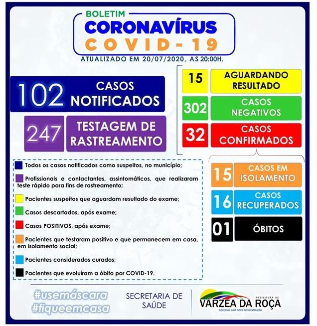 32 CASOS DO NOVO CORONAVÍRUS (COVID-19) EM VÁRZEA DA ROÇA-BA