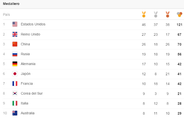 Los 10 paises con mas medallas de los JJOO Rio 2016