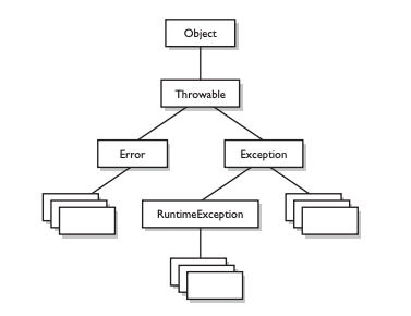 java exception handling hierarchy
